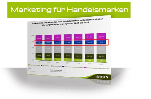 Marketing für Handelsmarken
