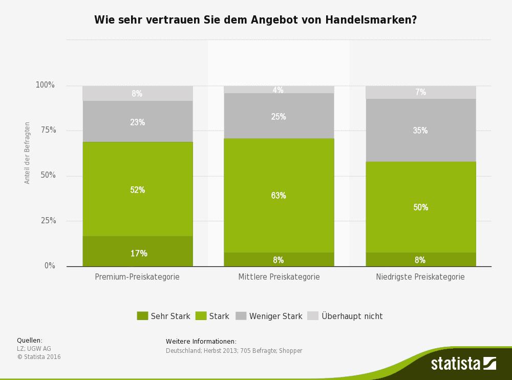 statistic_tma-pure_id299115_umfrage-zum-vertrauen-in-handelsmarken-in-deutschland-2013