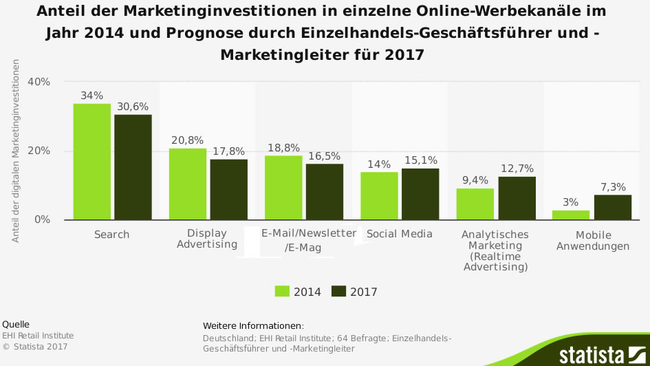 Investitionen in digitales Marketing / On line-Marketing 2017